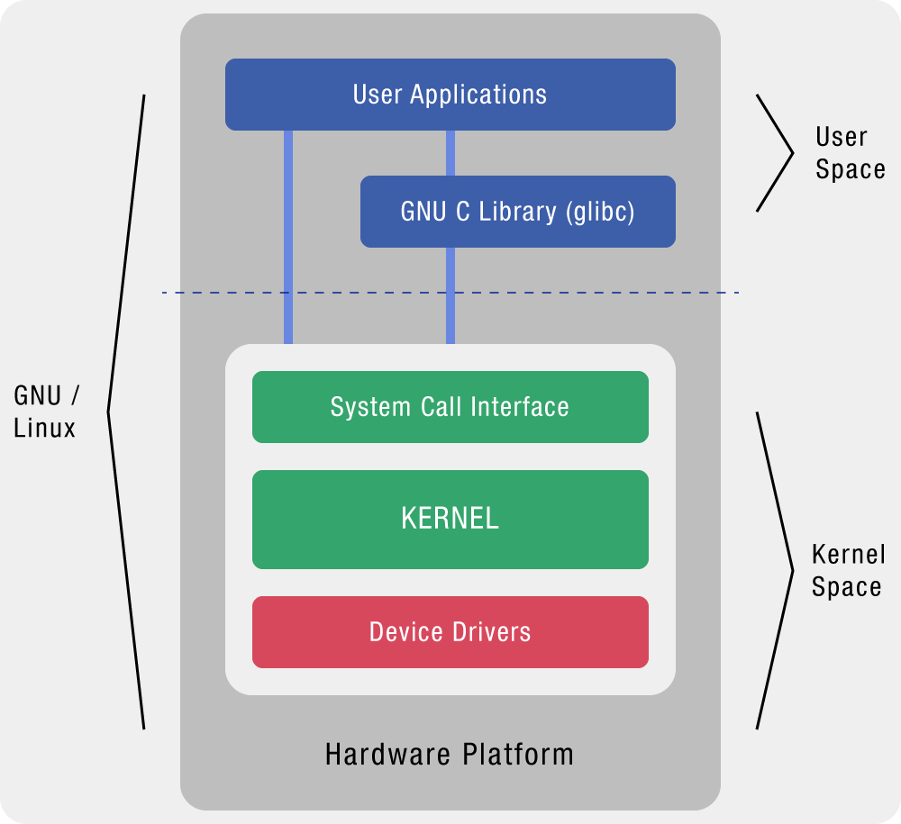 NETitwork - Linux-Kernel Architecture