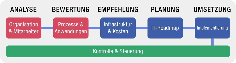 NETitwork - Strategieentwicklung
